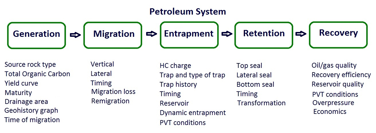 A Lerge Number Of Examples Petroleum System Ysis Is Available In The Literature Nice Example Zagros Belt Iraq