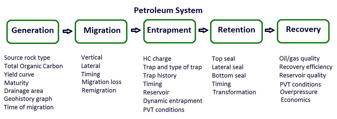 continental oil system diagram the petroleum system  the petroleum system