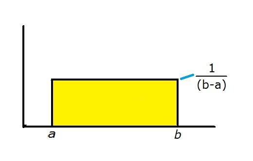 The uniform distribution | introduction to statistics.